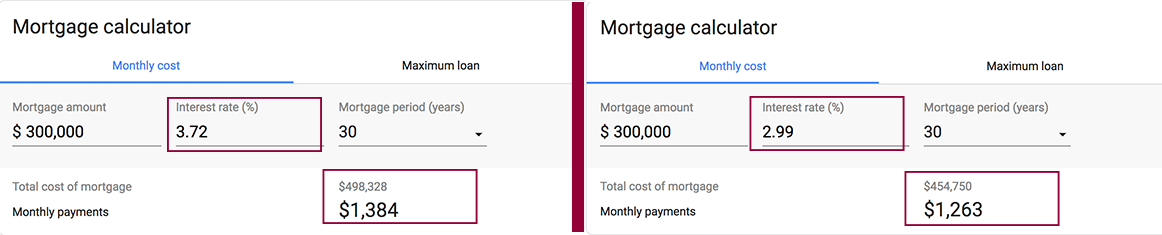 mortgage loan intrerest rates example era grizzard